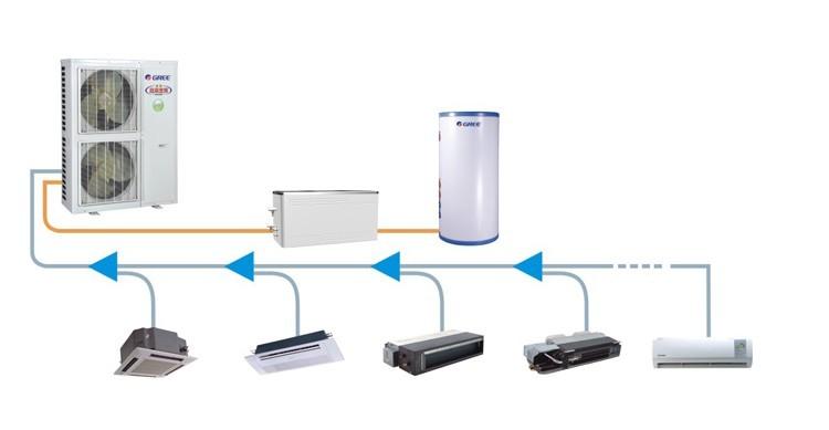 格力中央空调建材产品